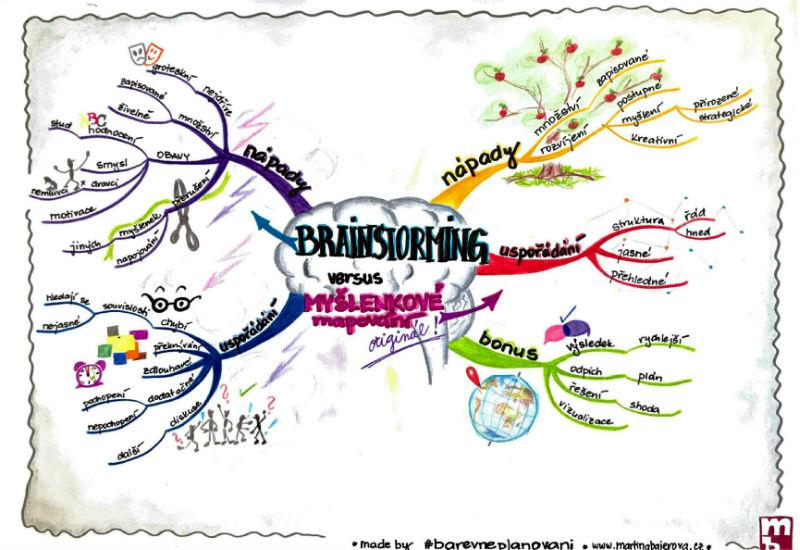Brainstorming versus mapování