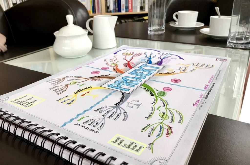 Použití myšlenkových map v byznyse